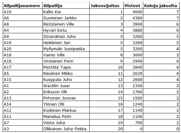 big sale f6b4e 8afd3 Propilkki 2 Parhaat Kalapaikat - erva-cidreira.info